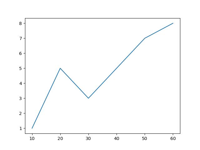 uniform x values matplotlib