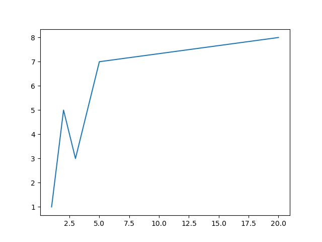 non uniform x values matplotlib