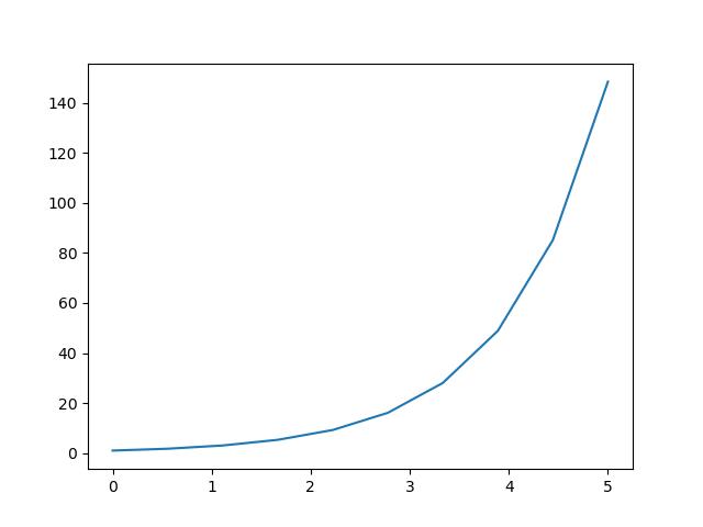 plot exponential function in matplotlib