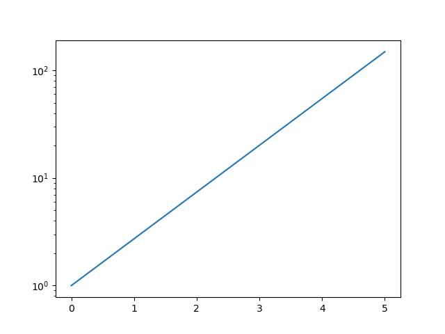 line plot on logarithmic scale matplotlib