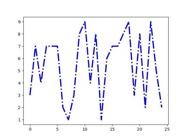 customizing line plots in matplotlib