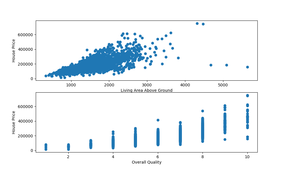 matplotlib multiple scatter plots in subplots