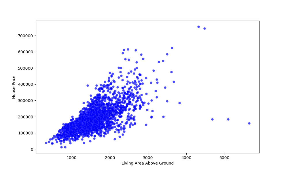 matplotlib customize scatter plot