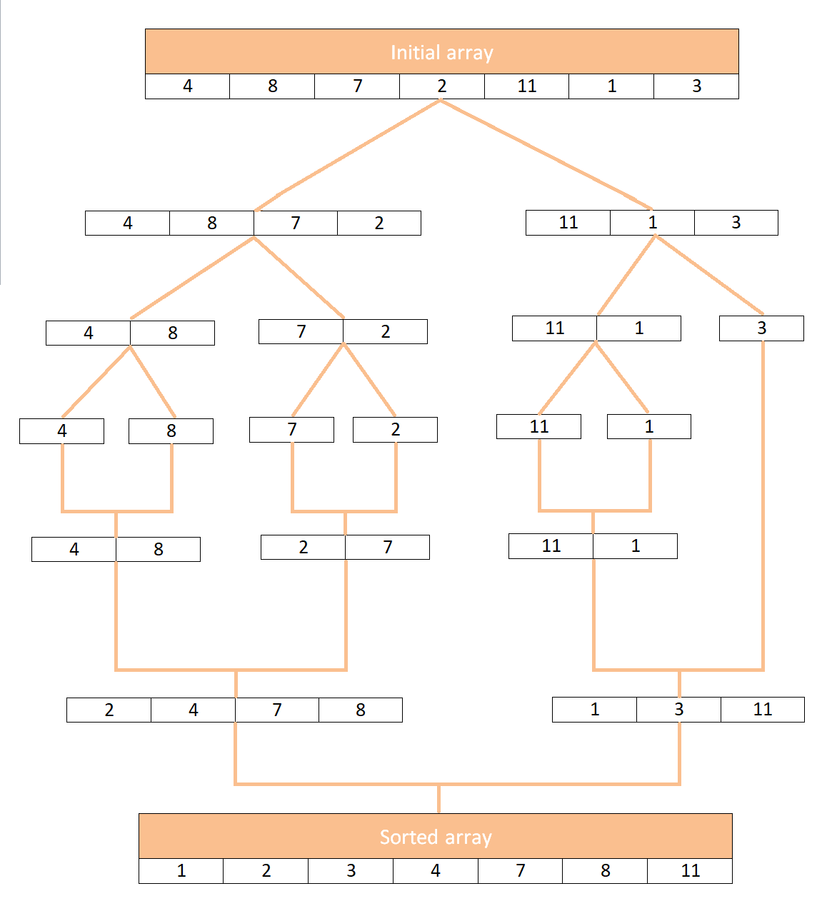merge sort visualization