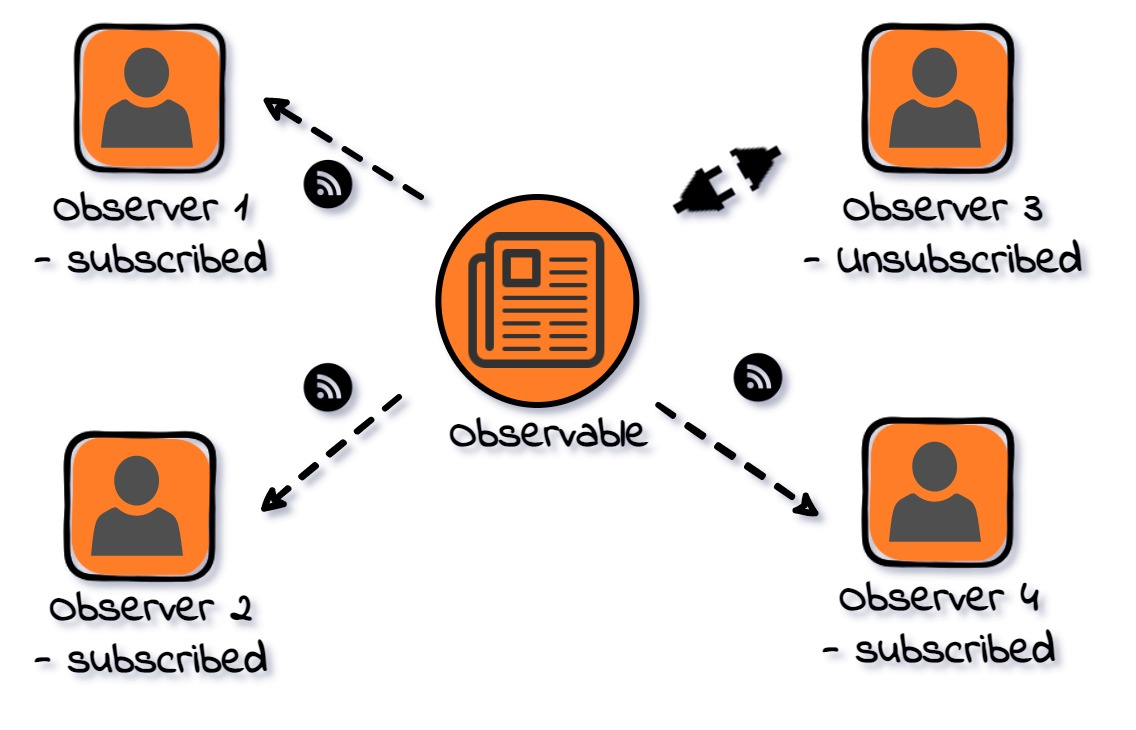 Architecture Diagram of Observer Design Pattern - shows a news feed as an observable and multiple readers as observers subscribed to the news feed
