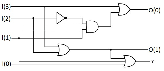 digital circuit design