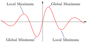 global and local optimums and minimums of a function