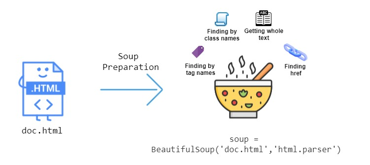 BeautifulSoup - An Overview
