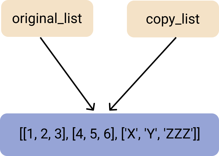 An illustration of the shallow copy