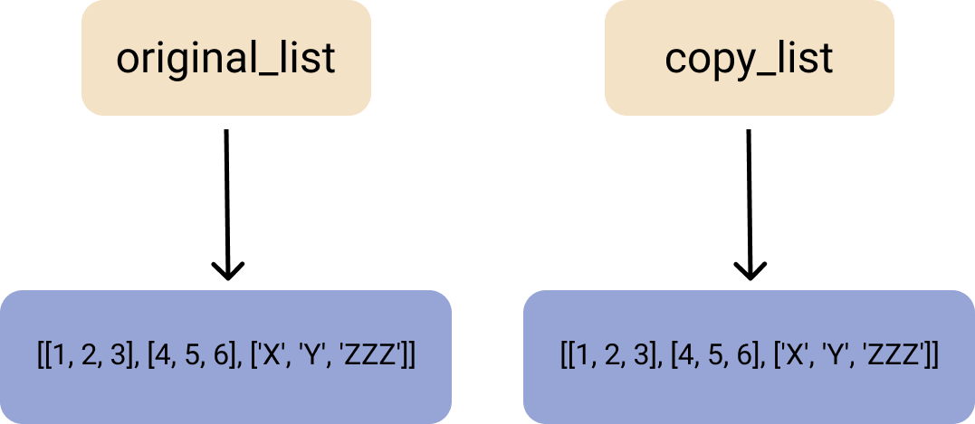 An illustration of the deep copy