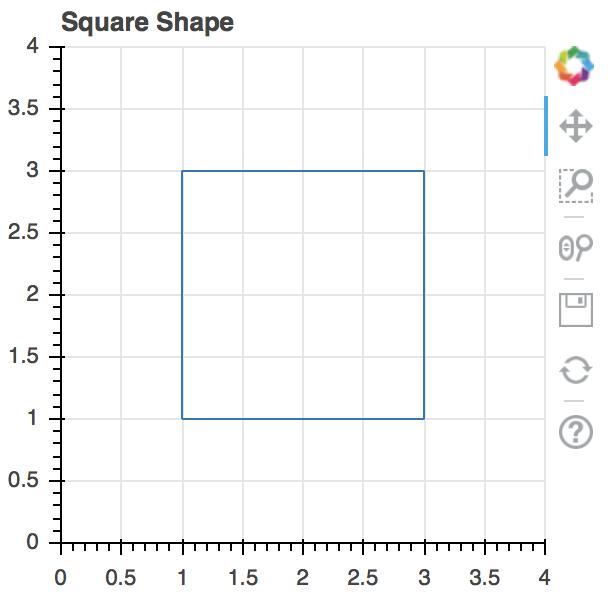square plot