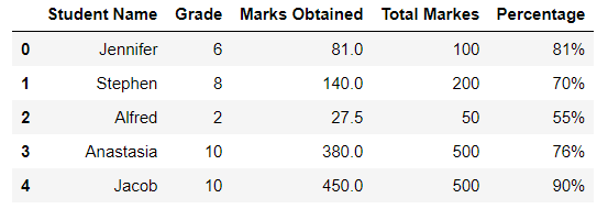grades dataframe