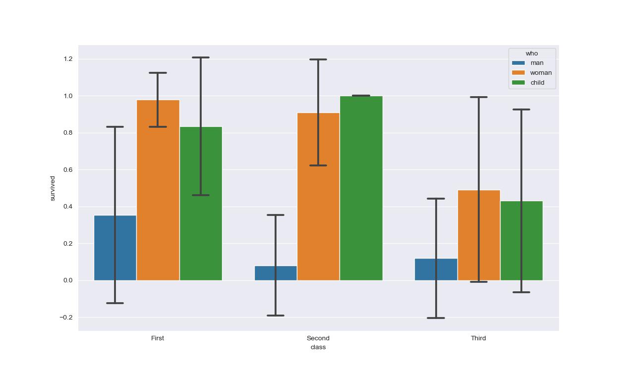 remove error bars from seaborn bar plot
