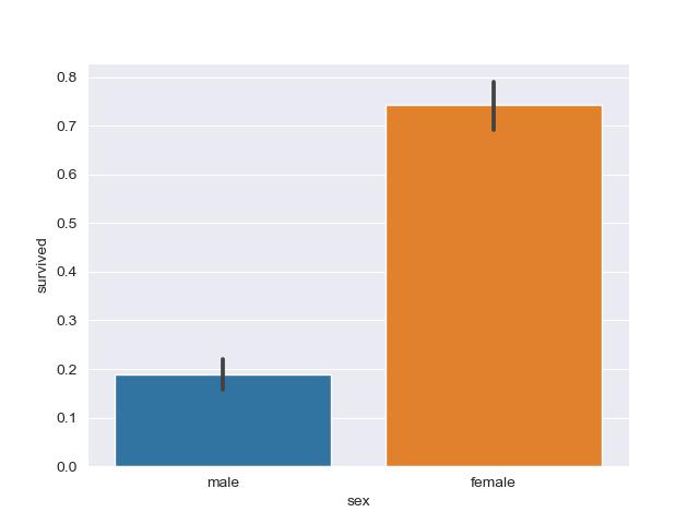 plot bar plot from dataset in seaborn