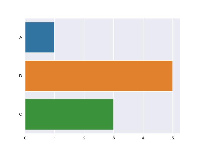 plot horizontal bar plot seaborn
