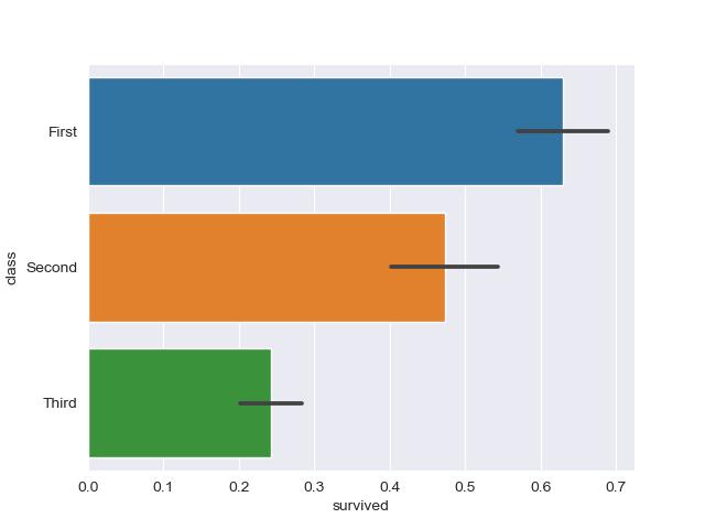 plot horizontal bar plot of dataset seaborn