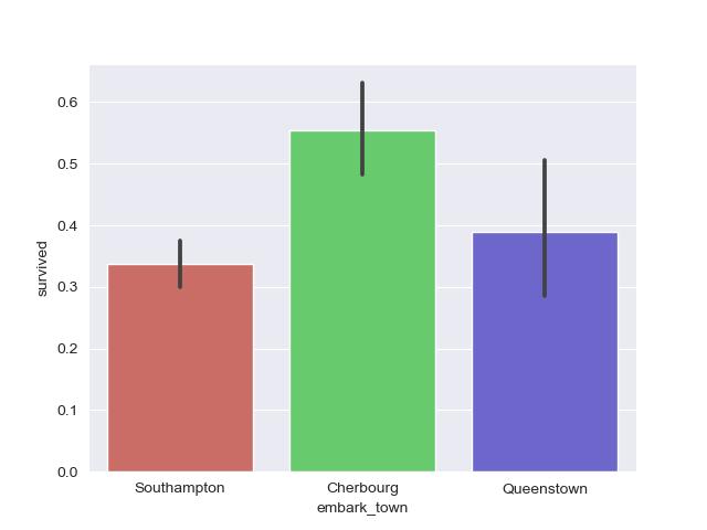 set color palette in seaborn bar plot