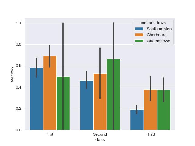 plot grouped bar plot in seaborn