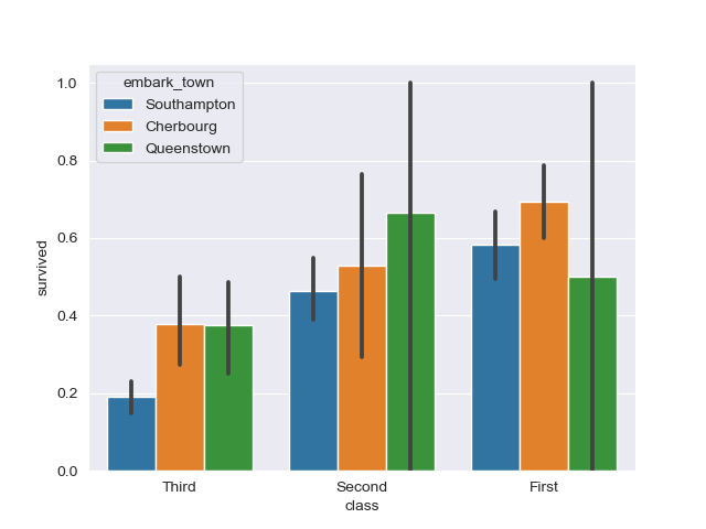 ordering grouped bar plots in seaborn