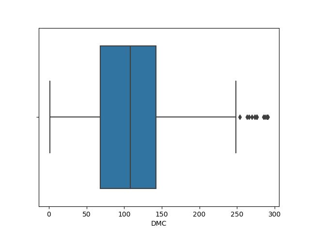 seaborn simple box plot