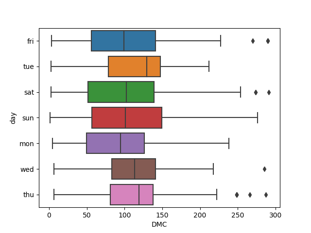 seaborn x and y variable box plot