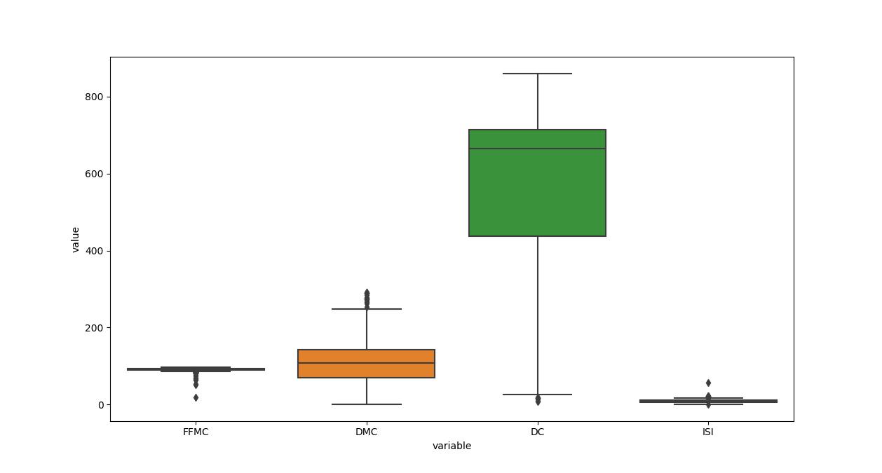 seaborn data argument box plot