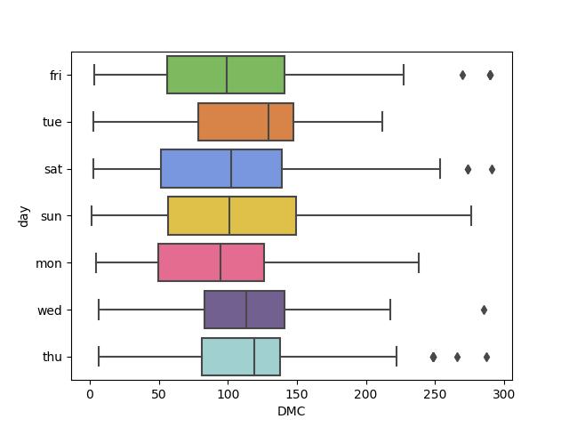 seaborn change colors box plot