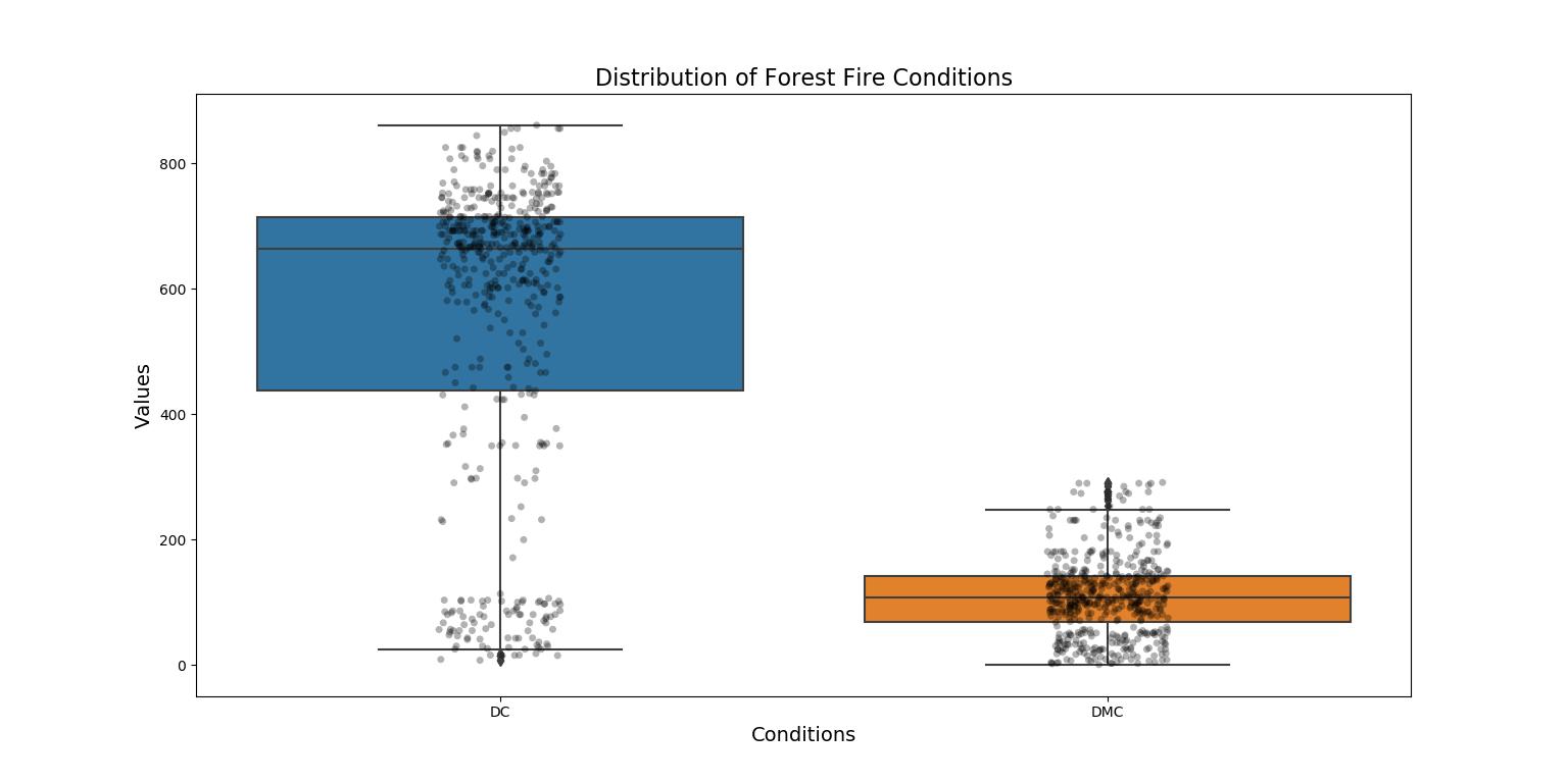 seaborn overlay stripplot over box plot