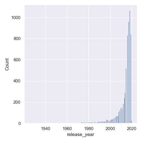 histogram plot seaborn