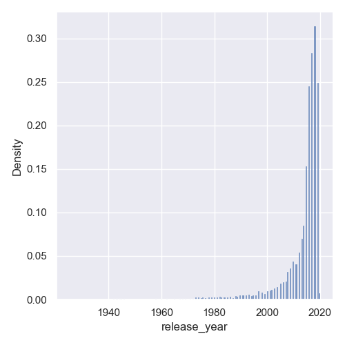 histogram density information seaborn