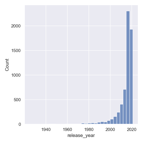 change histogram bin sizes seaborn