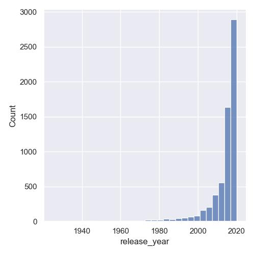 histogram bin number seaborn