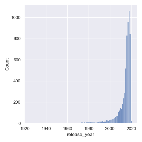 histogram discrete data seaborn