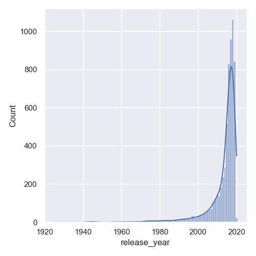 plot histogram with kde seaborn