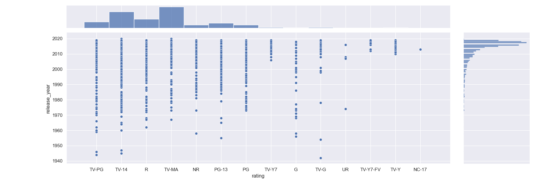 joint histogram plot seaborn