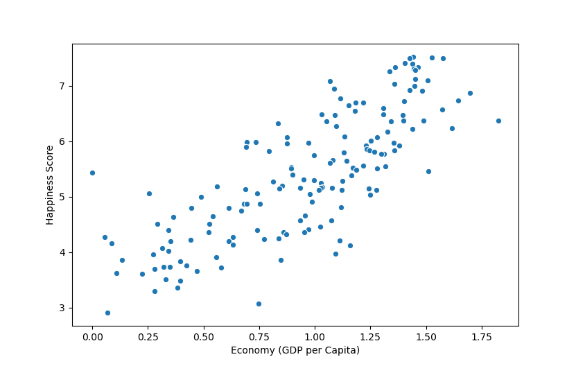 Seaborn Scatter Plot - Tutorial and Examples