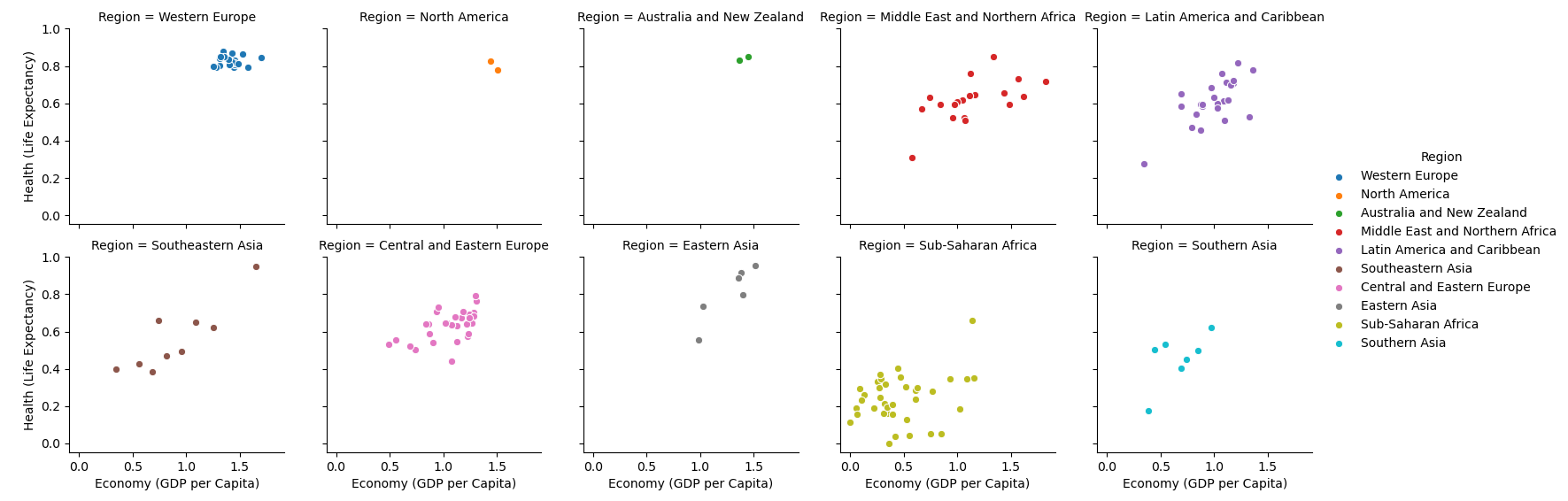 seaborn facetgrid multiple scatter plots tutorial