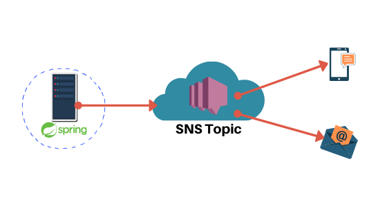 Spring Cloud AWS SNS - Messaging Support