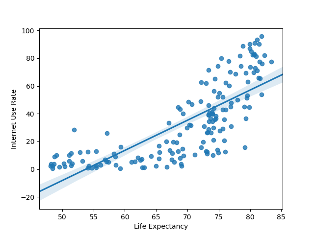 correlation between internet use rate and life expectancy