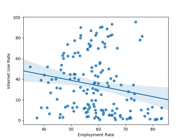 correlation between internet use rate and employment rate