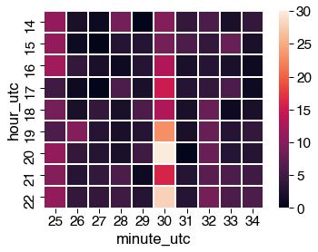 adding gridlines and forcing squares