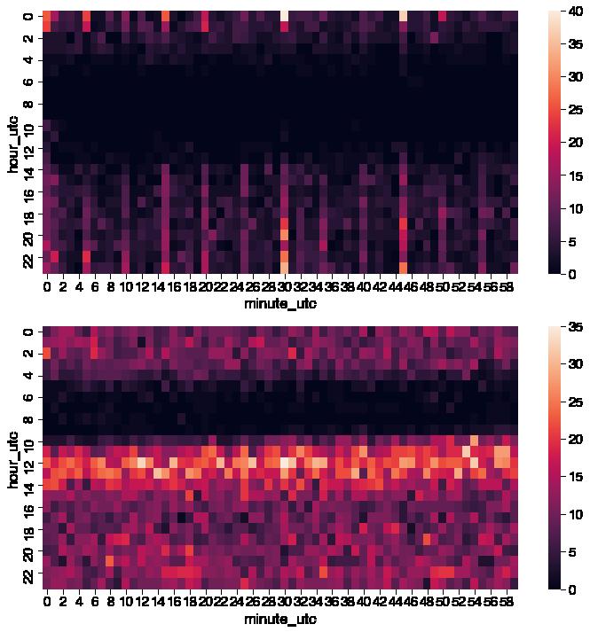 subplotting heatmaps with seaborn