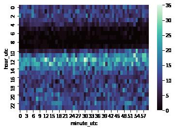 mako color scheme for heatmaps in seaborn