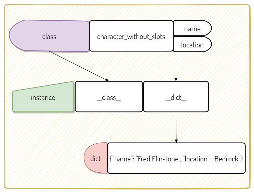 Figure 1: Behavior of a Normal Class Object
