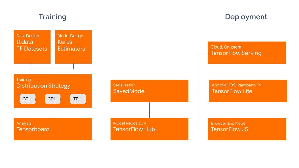 tensorflow 2.0 architecture